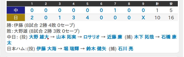 2021_5_28_伊藤大海札幌ドーム初勝利スコアー